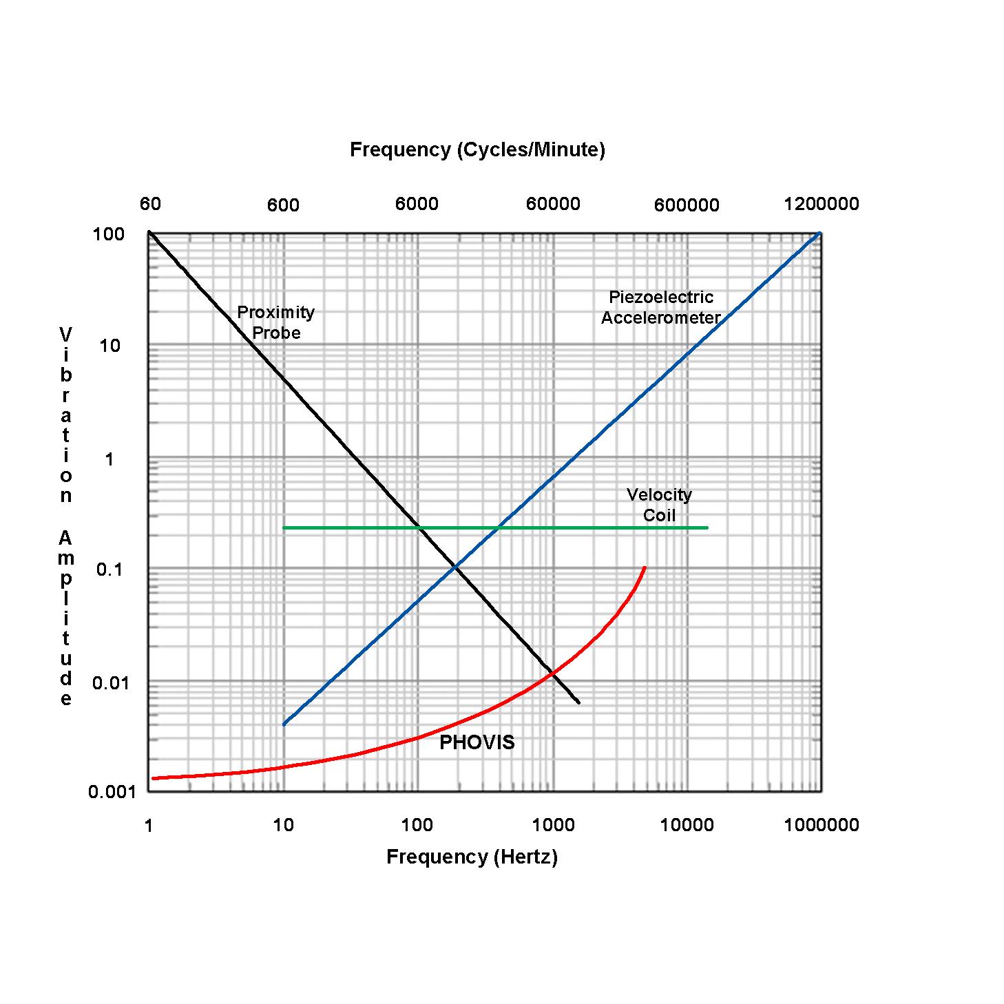 PHOVIS Chart Compairson