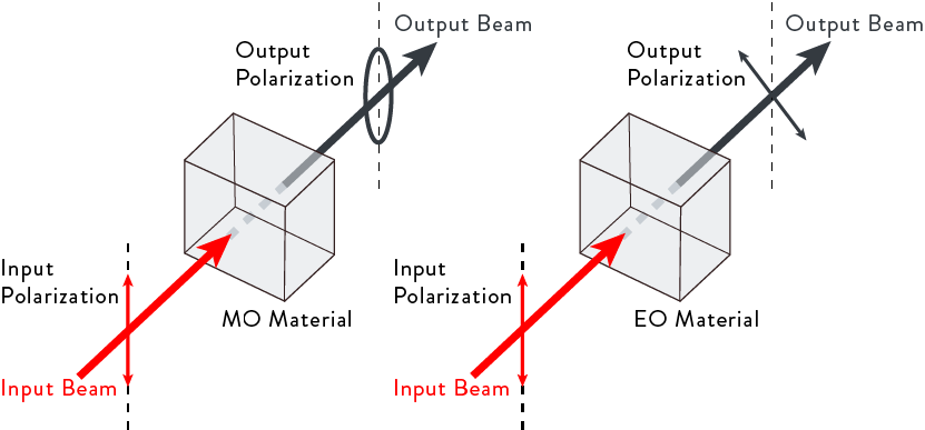 measuring-with-light-graph-3